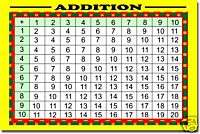 Addition Table   Math POSTER